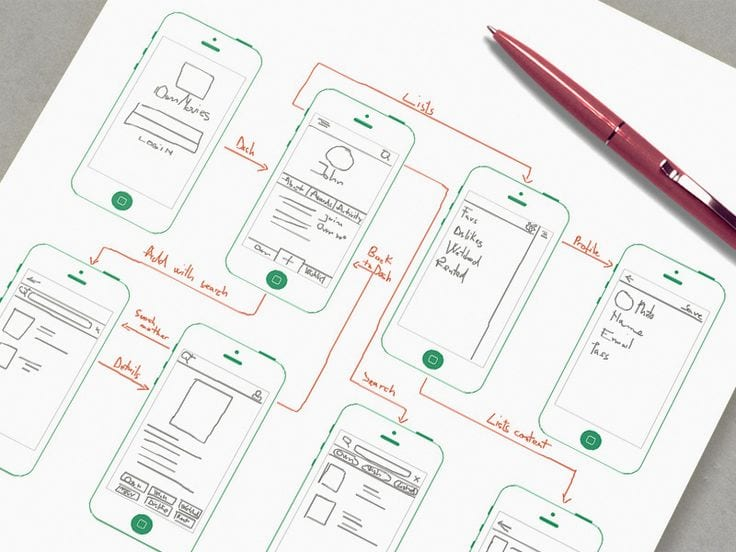 UX/UI Design.Why Every Business Needs It, Including Yours.